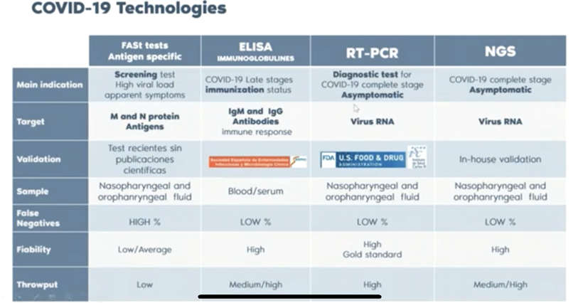 los test inmunogeno, tipo IgM,IgG ELISA